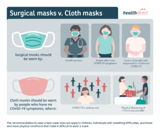 Surgical vs Cloth Mask